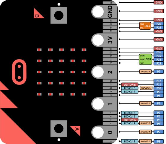 BBC micro:bit - mikropočítač pro výuku programování konektor