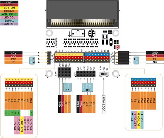 BBC micro:bit rozšiřující modul na bastlení uživatelské rozhraní