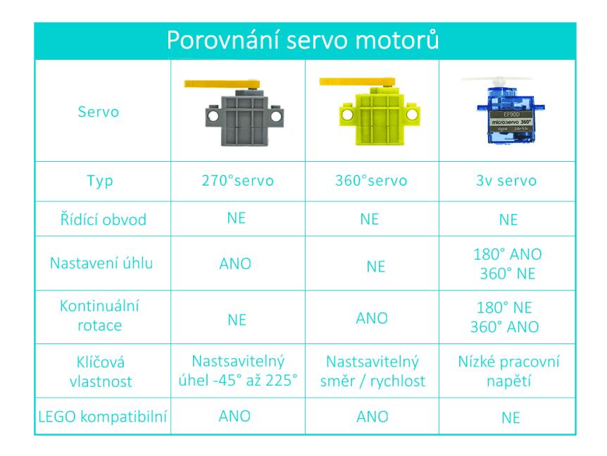 Porovnání servo motorů