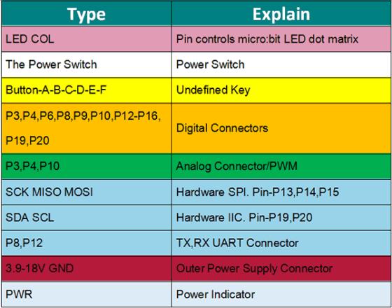 uzivatelske-rozhrani-a-signaly-joystickbit