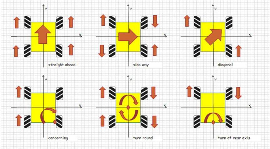 Micro:bit Mecanum bugina s pohybem 360° - bez modulu micro:bit princip