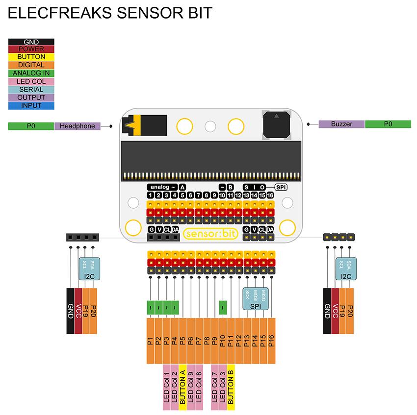 senzor-bit-pro-micro-bit-univerzalni-rozsirujici-modul-uzivatelske-rozhrani