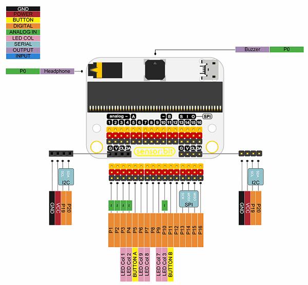 senzor-bit-pro-microbit-univerzalni-rozsirujici-modul-uzivatelske-rozhrani