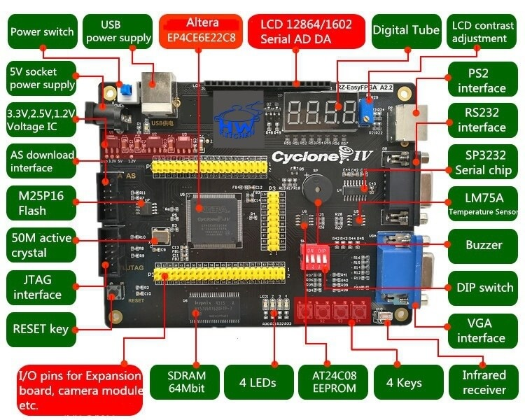 FPGA Kit s Cyclone IV EP4CE6 výbava