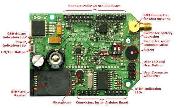 GSM Playground uživatelské rozhraní