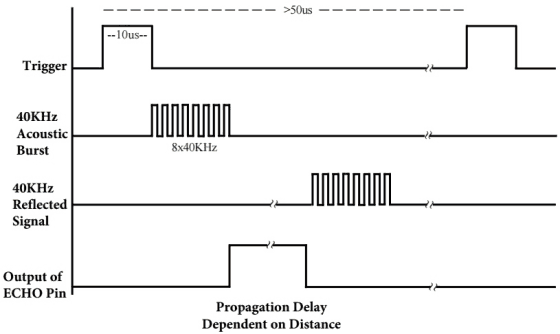 Ultrazvukový měřič vzdálenosti HC-SR04 princip
