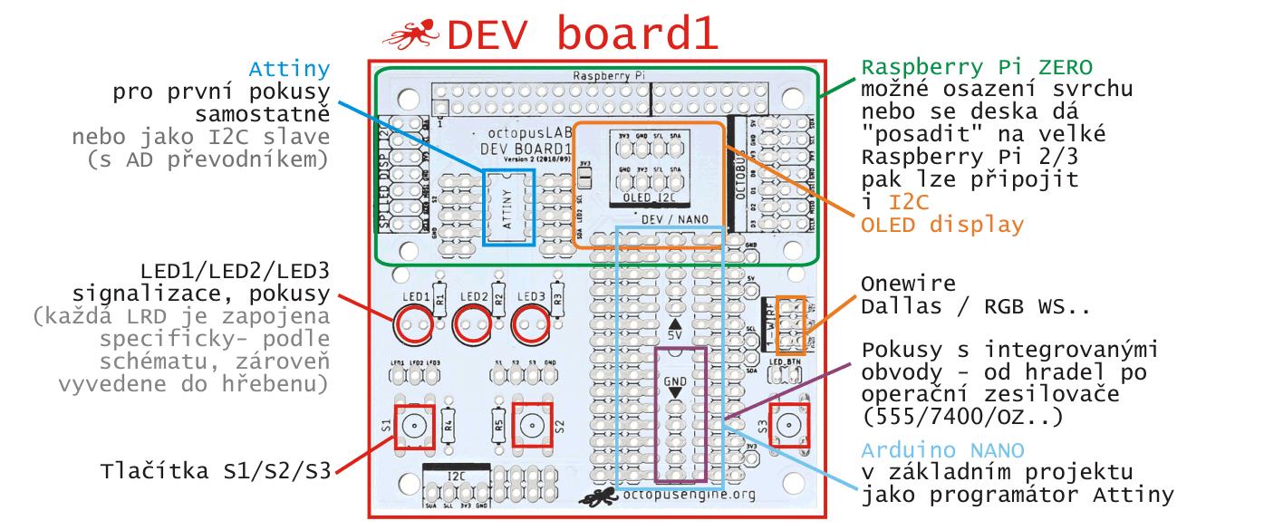 DEV Board - vývojová deska uživatelské rozhraní