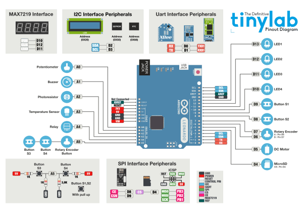 Arduino Kit Tinylab - blokový diagram