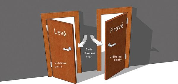 jak-poznat-orientaci-dveri