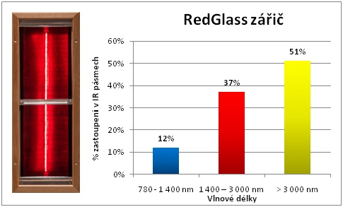 Red-Glass-zaric-vlnove-delky