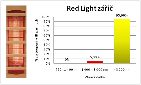 Red-Light-zaric-vlnove-delky
