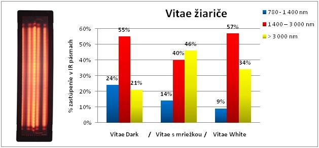 vitae-ziarice
