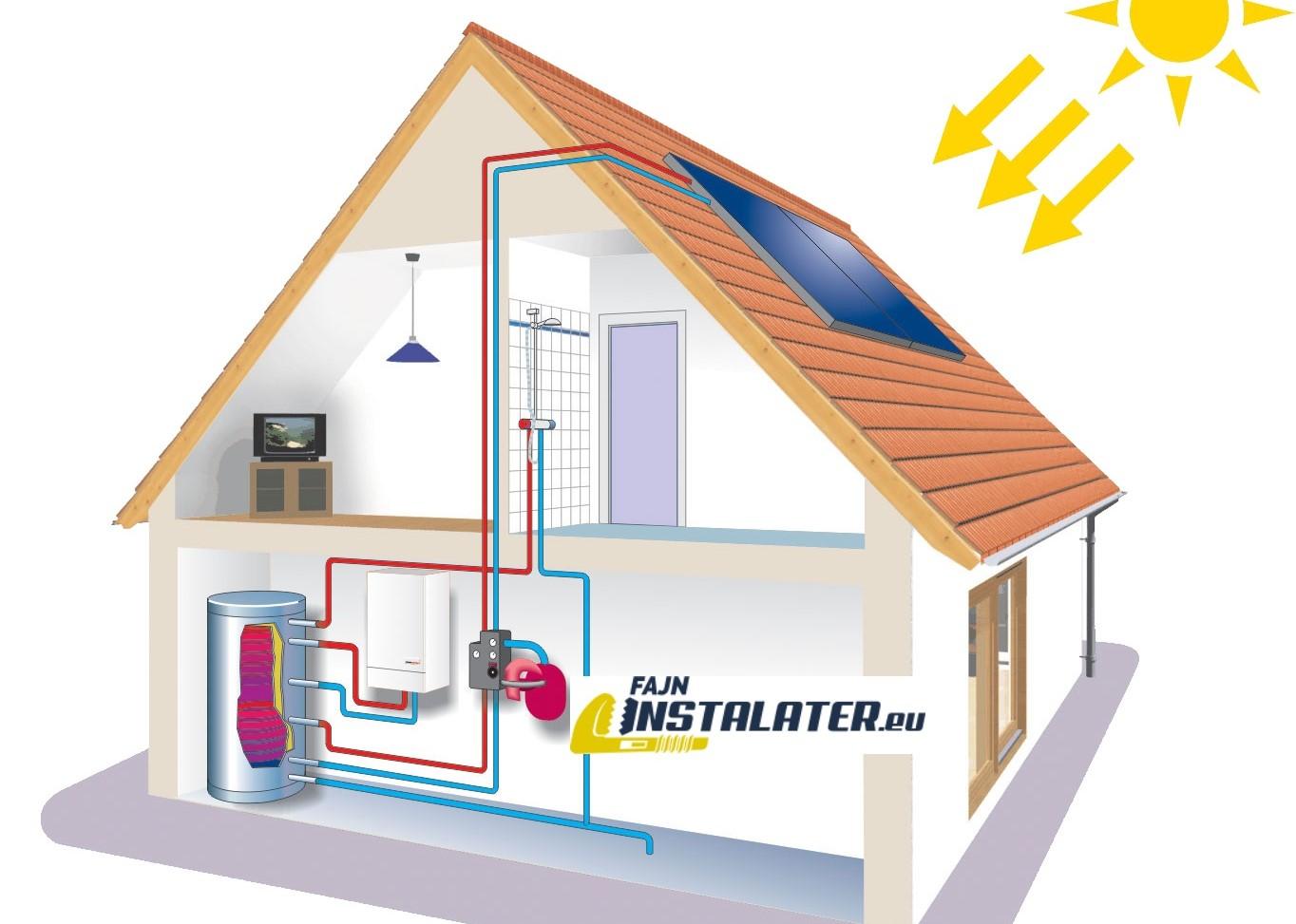 Viete o tom že solárne kolektory zabezpečia až 70% teplej vody ?