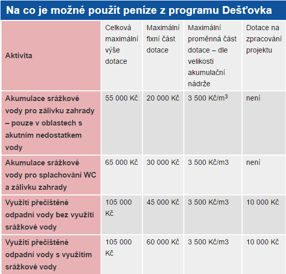 program Dešťovka