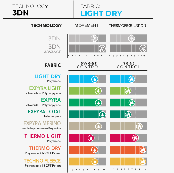 thermo_light_dry
