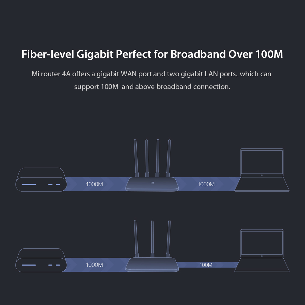 Xiaomi Mi Router 4A giga gigabit global version 473618 - 9