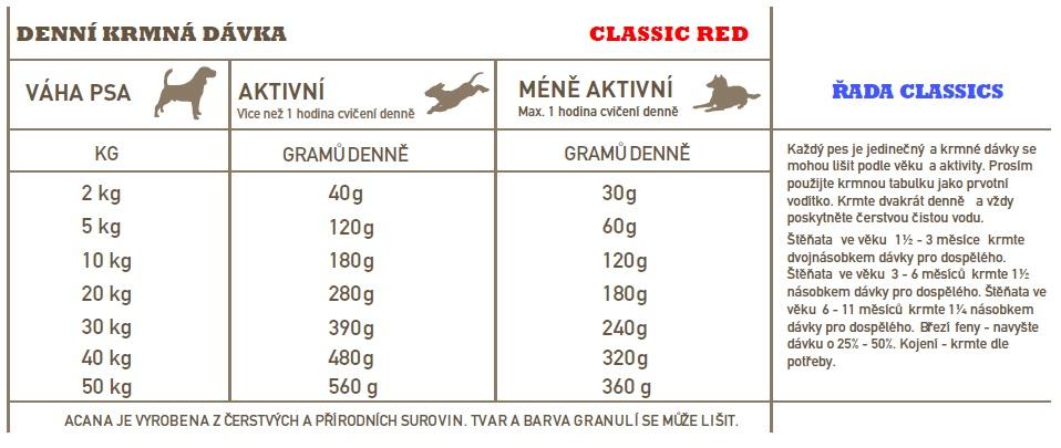 ACANA-CLASSIC-RED