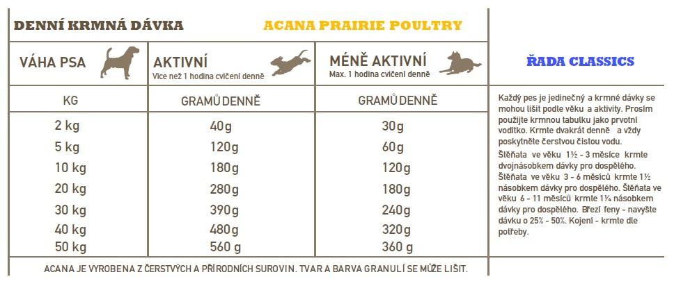 ACANA-prairie-poultry