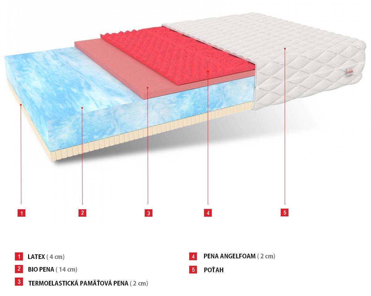 antialergický matrac Vitaly