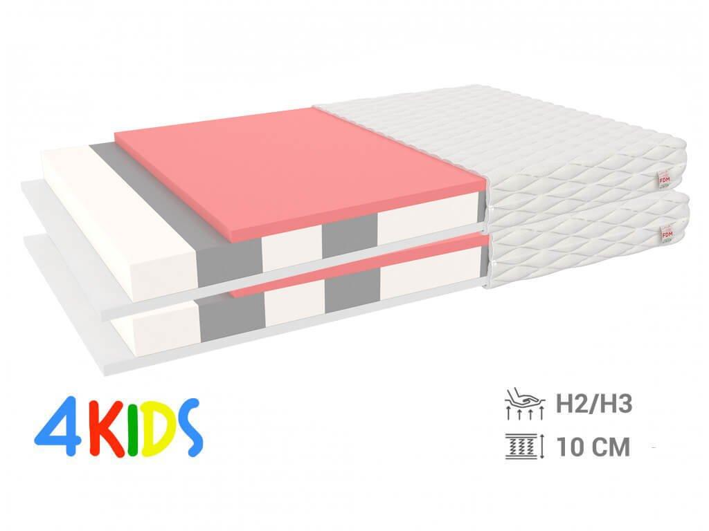 Penové matrace Millo 90x200 (2 ks) - 1+1