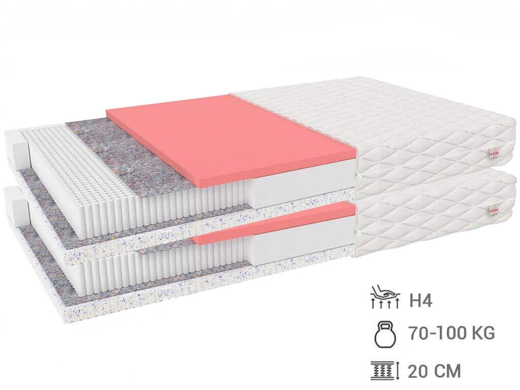 Matrac Elisa s pamäťovou penou 200x90 (2ks) 1+1