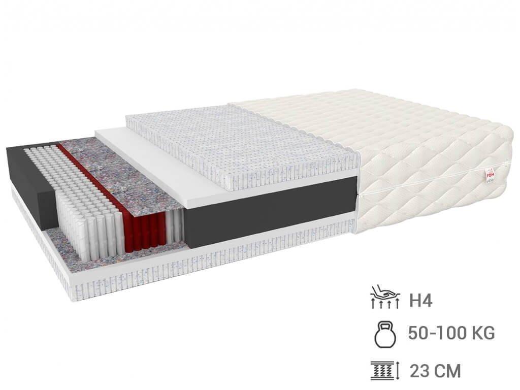 Viacvrstvový latexový matrac Migel 200x140