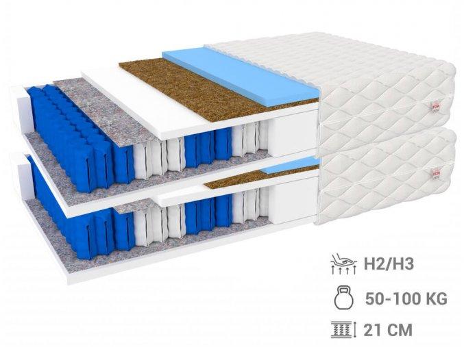 Taštičkové matrace Millenium so studenou penou 90x200 (2 ks) - 1+1