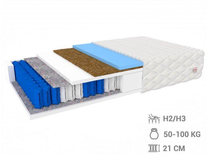 Matrac Millenium s taštičkovými pružinami a HR penou 140x200x21