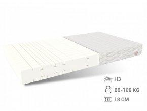 HR penový matrac Sansa 200x160