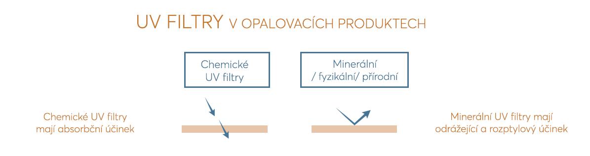 UVfiltry