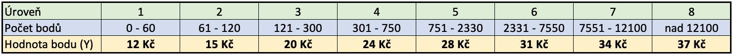 Levely-a-hodnoty-bodu