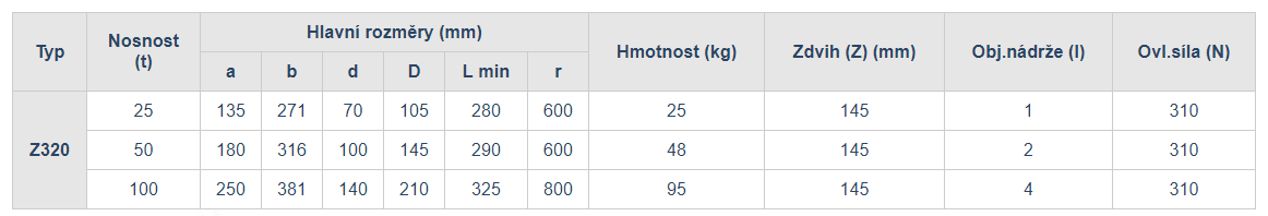 hydraulicky-zvedak-tabulka