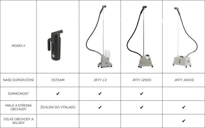 porovnani-modelu-jiffy-steamer