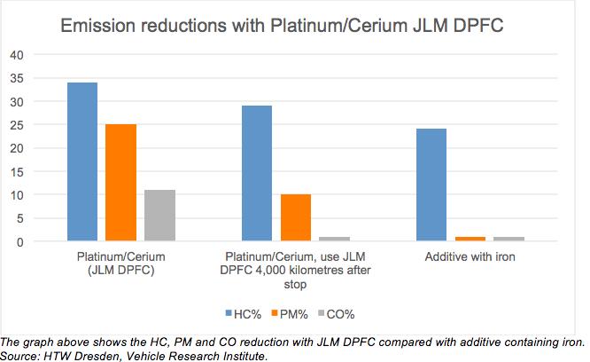graf-redukcie-vyfukovych-plynov-dpf-prisadou-do-nafty