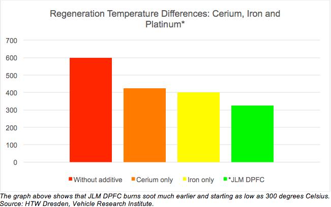 graf-teploty-regeneracie-DPF-pridanim-aditiva-JLM