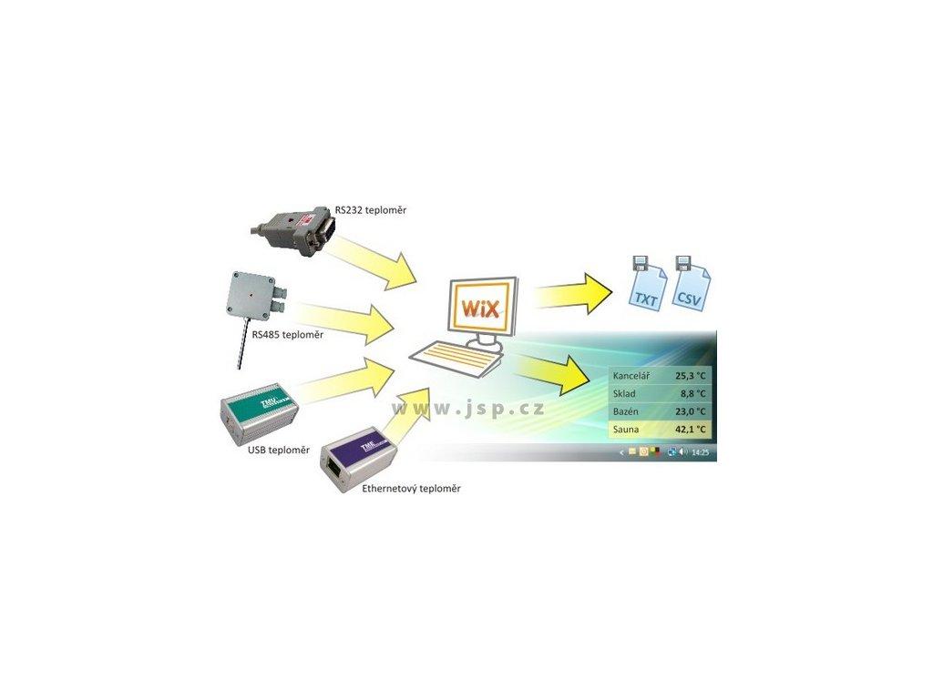 Wix – měřicí software pro produkty Papouch