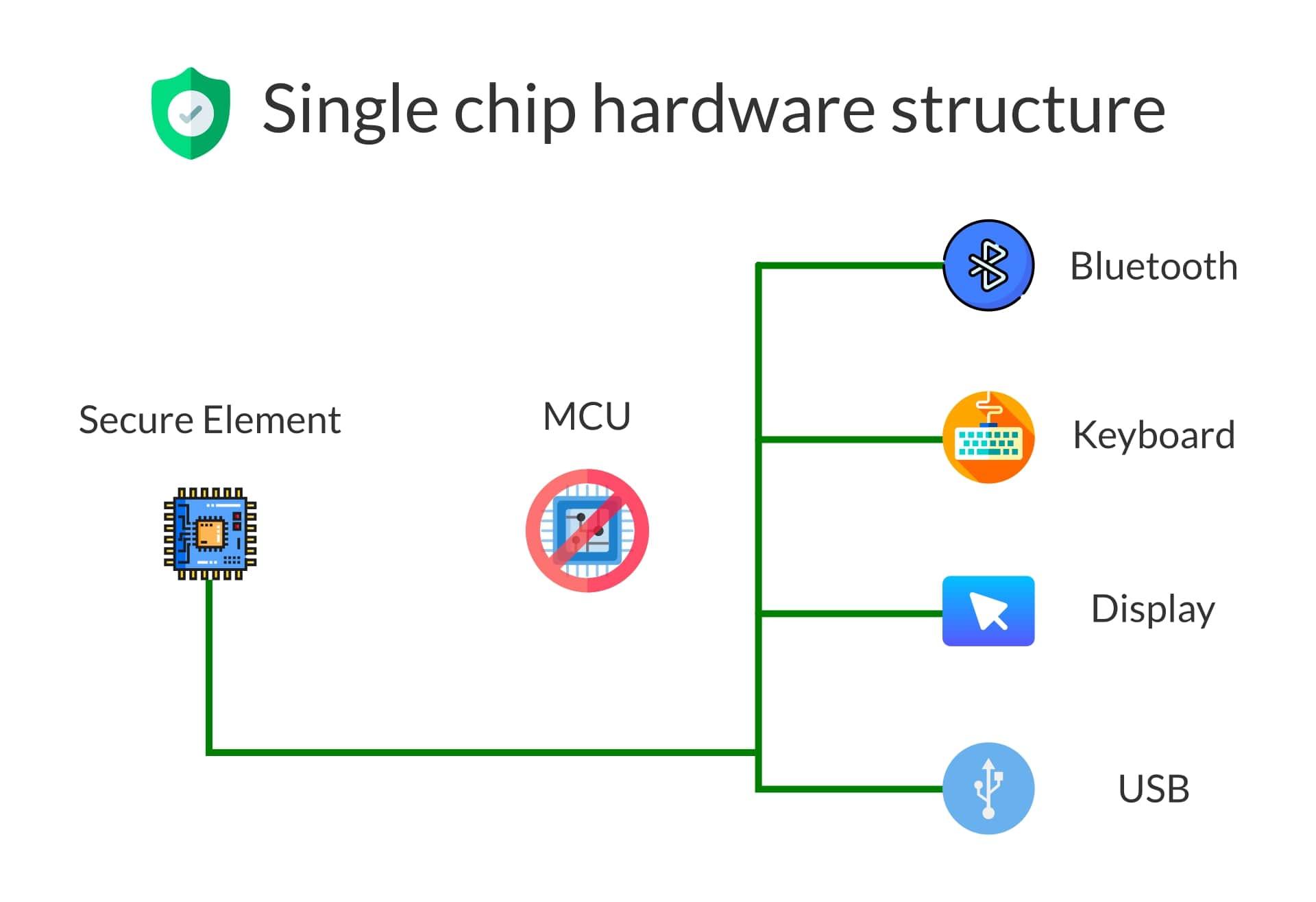 Jubiter Single Chip Hardware