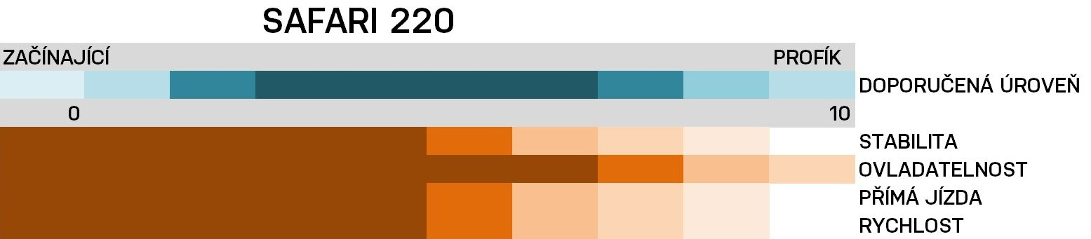 srovnávací graf 220