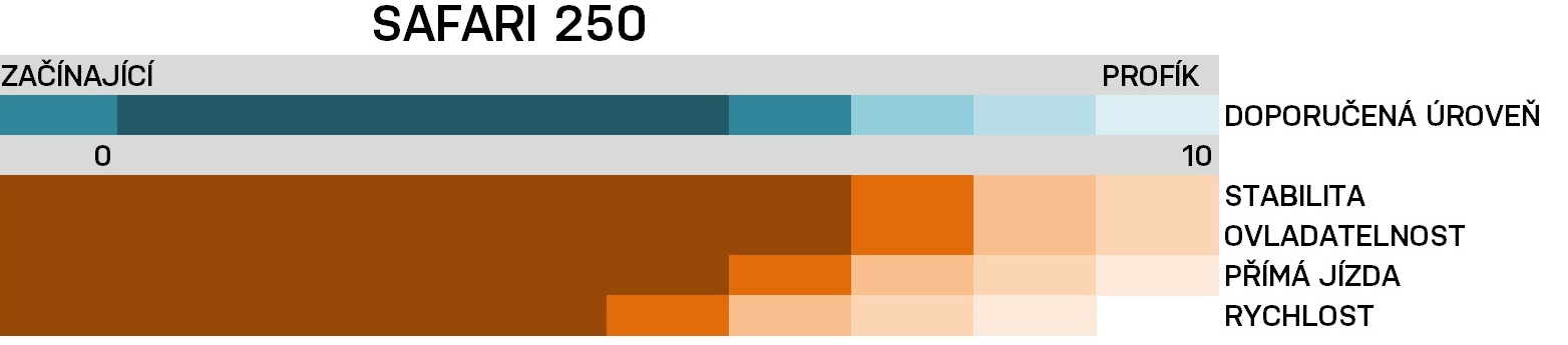 srovnávací_grafy_220_a_250 – kopie