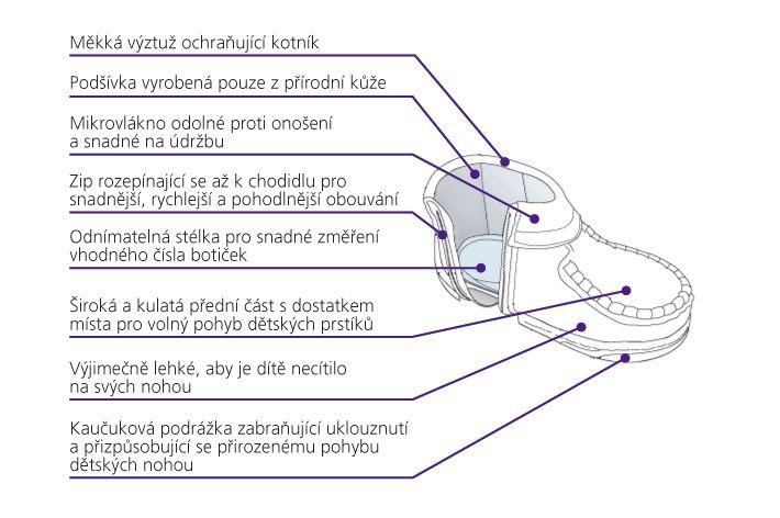 KK-prvni-boty-popis