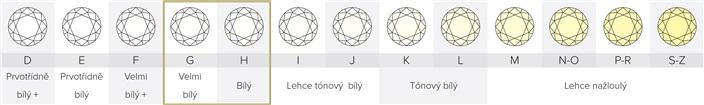 hodnoceni-barvy-diamantu-gia