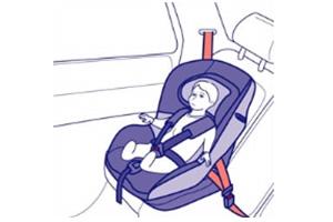 Autosedačky upevnené pásom auta od 15 kg do 36 kg