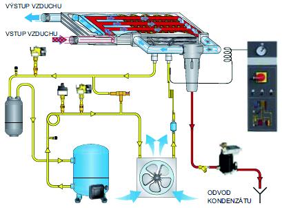 Základní principy sušení stlačeného vzduchu