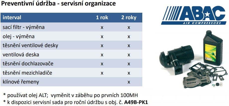 Preventivní údržba - servisní organizace interval 1 rok 2 roky sací filtr - výměna x x olej - výměna x x těsnění ventilové desky x x ventilová deska x x těsnění dochlazovače x x těsnění mezichladiče x x klínové řemeny x Abac - ProLine A49B * používat olej ALT; vyměnit v záběhu po prvních 100MH * k dispozici servisní sada pro roční údržbu s obj. č. A49B-PK1 Pro tlakové nádoby platí povinnost revizí TN.