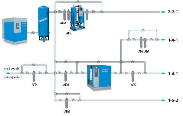 Kvalitní vzduch tlak