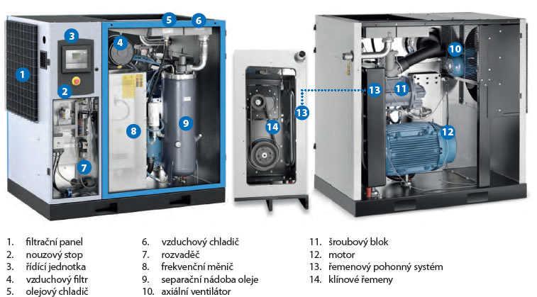 Schéma šroubového kompresoru