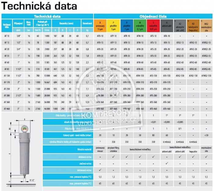 Technická data filtrace vzduchu AF