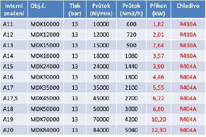 Výběr sušiček pro kompresor a odvod kondenzátu 2