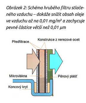 Mikrofiltry s neuspořádanými mikrovlákny (hrubý filtr)