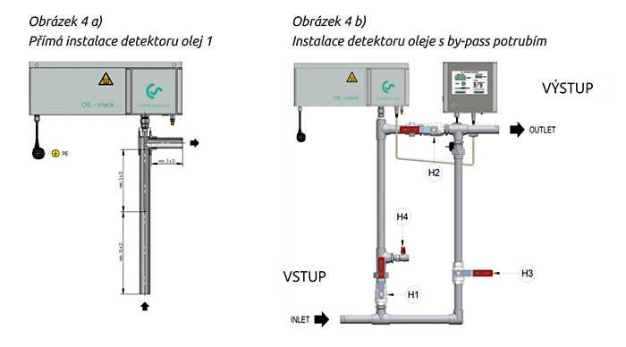 Instalace detektoru oleje